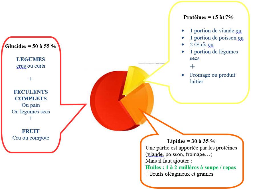 Populaire Protocole alimentaire du sportif - Diététique | CRU chapellois  TM94
